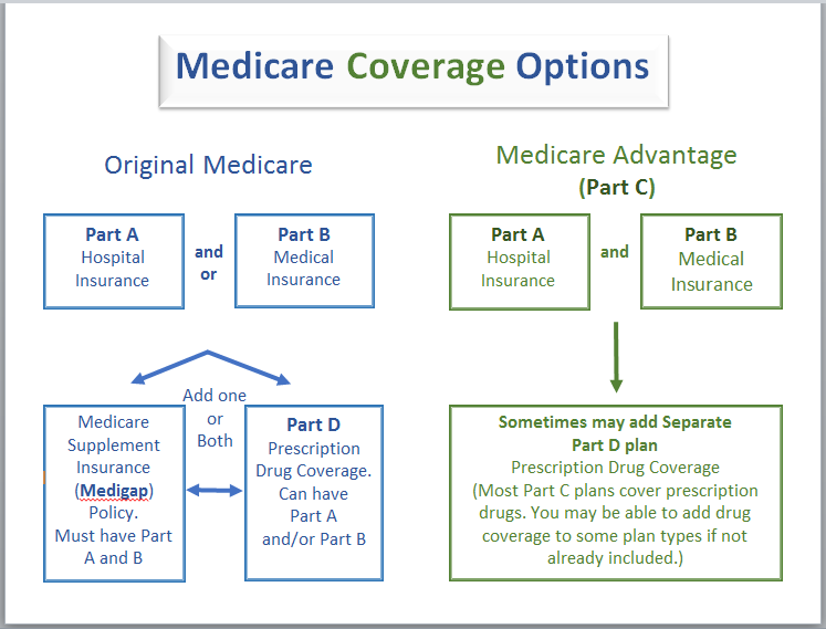 What is Medicare? | Western Connecticut Area Agency on Aging